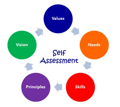 Can Using Employee SelfAssessments In December Ward Off